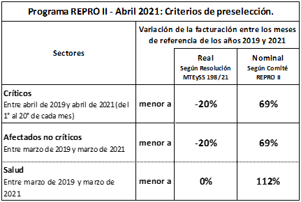 Parámetros para acceder al REPRO II de abril